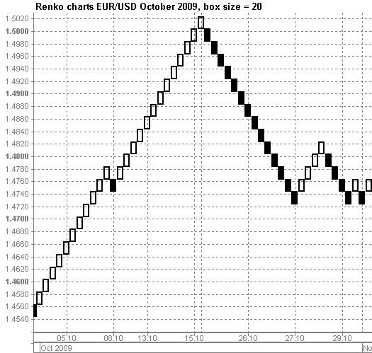 Opciones binarias de gráficos renko